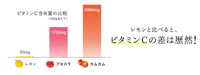 レモンと比べると、ビタミンCの差は歴然